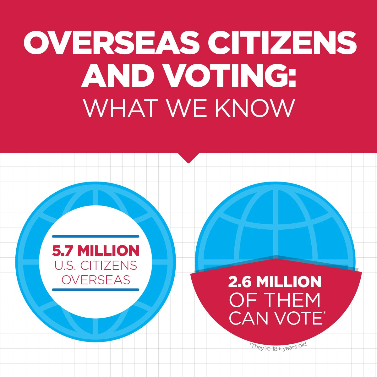 Overseas Citizens and Voting